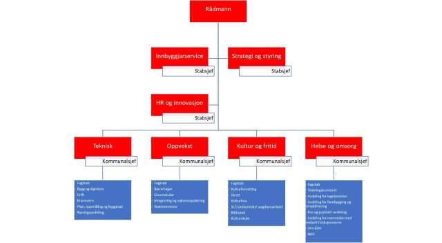 Administrativ organisering av Voss herad – avgjerd